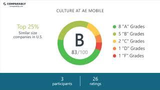 AE Mobile Employee Reviews - Q3 2018