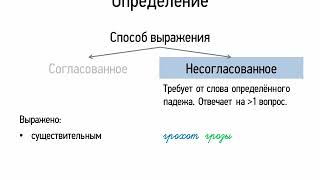 Определение (8 класс, видеоурок-презентация)
