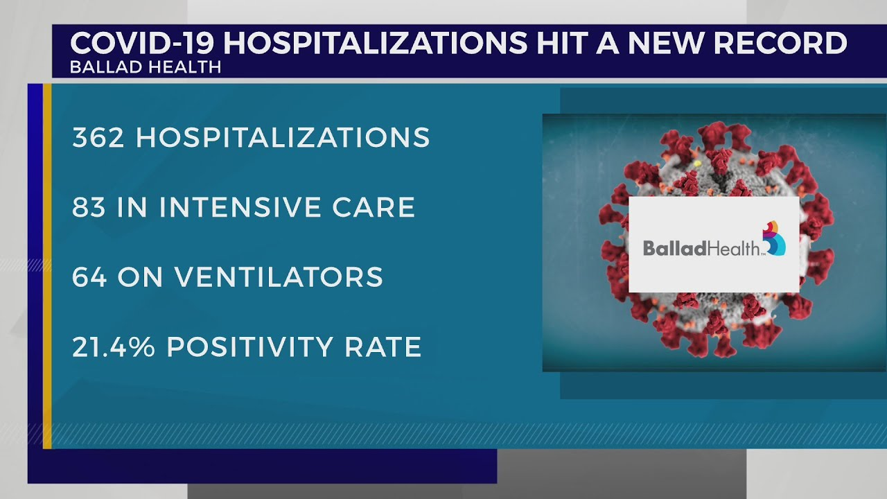 Ballad Health: Highest number of inpatients, patients, intensive care units and ventilators since the start of the pandemic – WJHL
