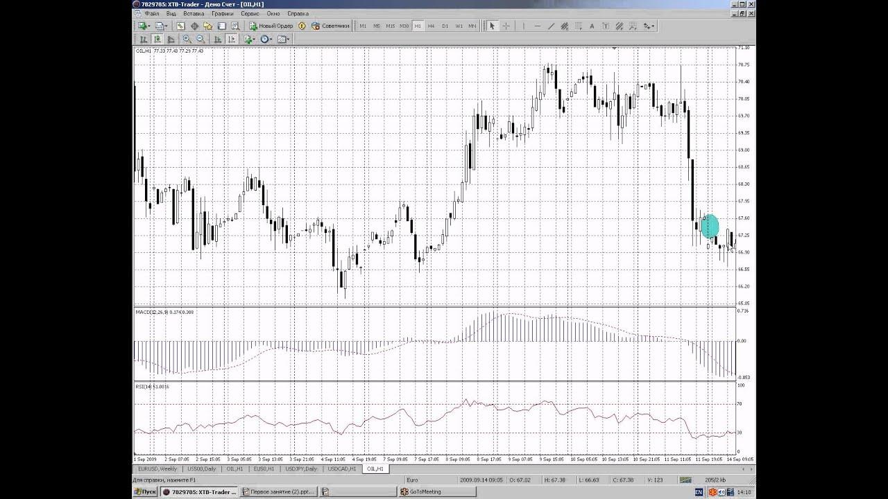 Технический анализ (Forex, товарный, фондовый рынок) Часть 1