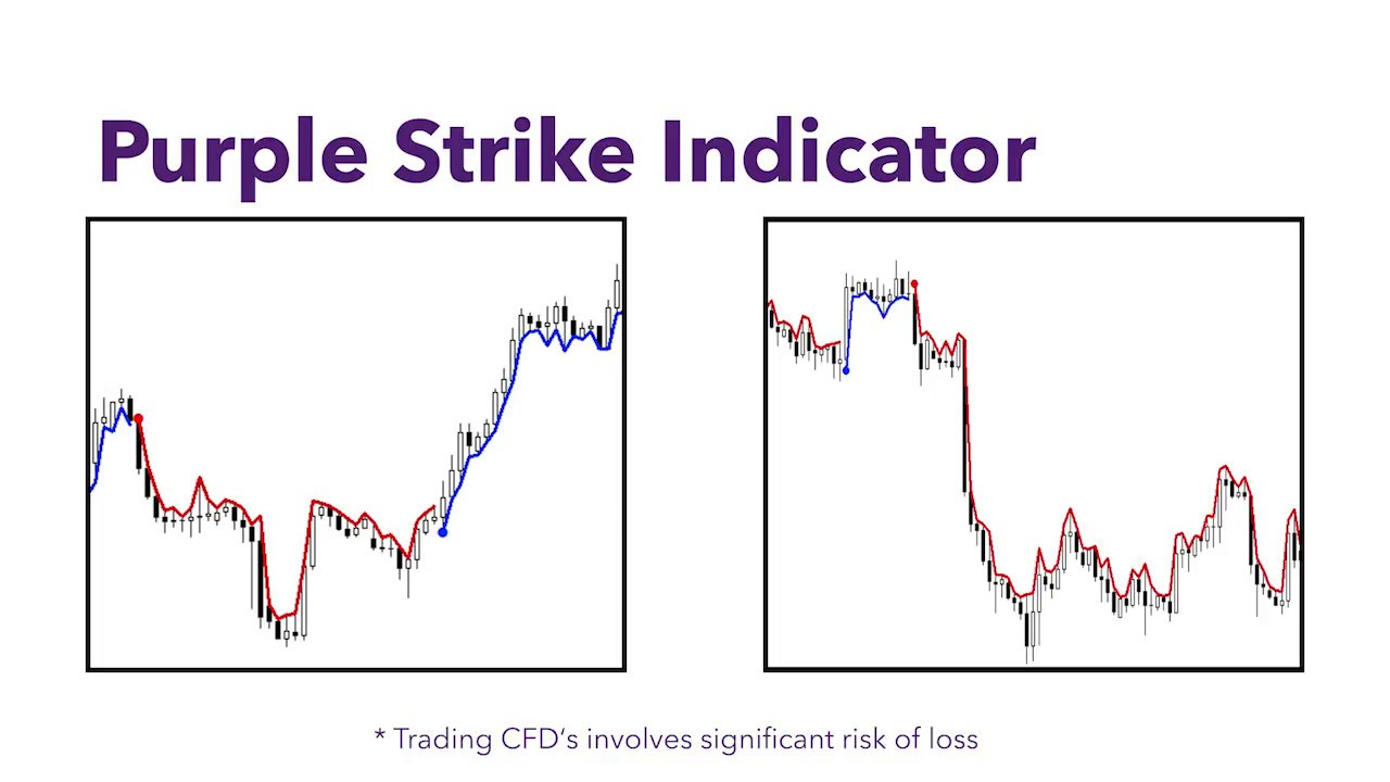 Indicators Purple Trading