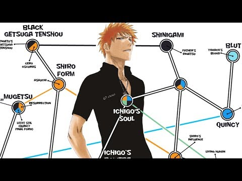 Ichigo Kurosaki's Powers EXPLAINED!
