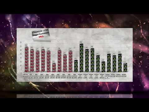 RX VEGA 56 Ethereum Mining Hashrate|Power Usage AMD RX/R9 GPU Vs NVIDIA GTX 10/9 Series