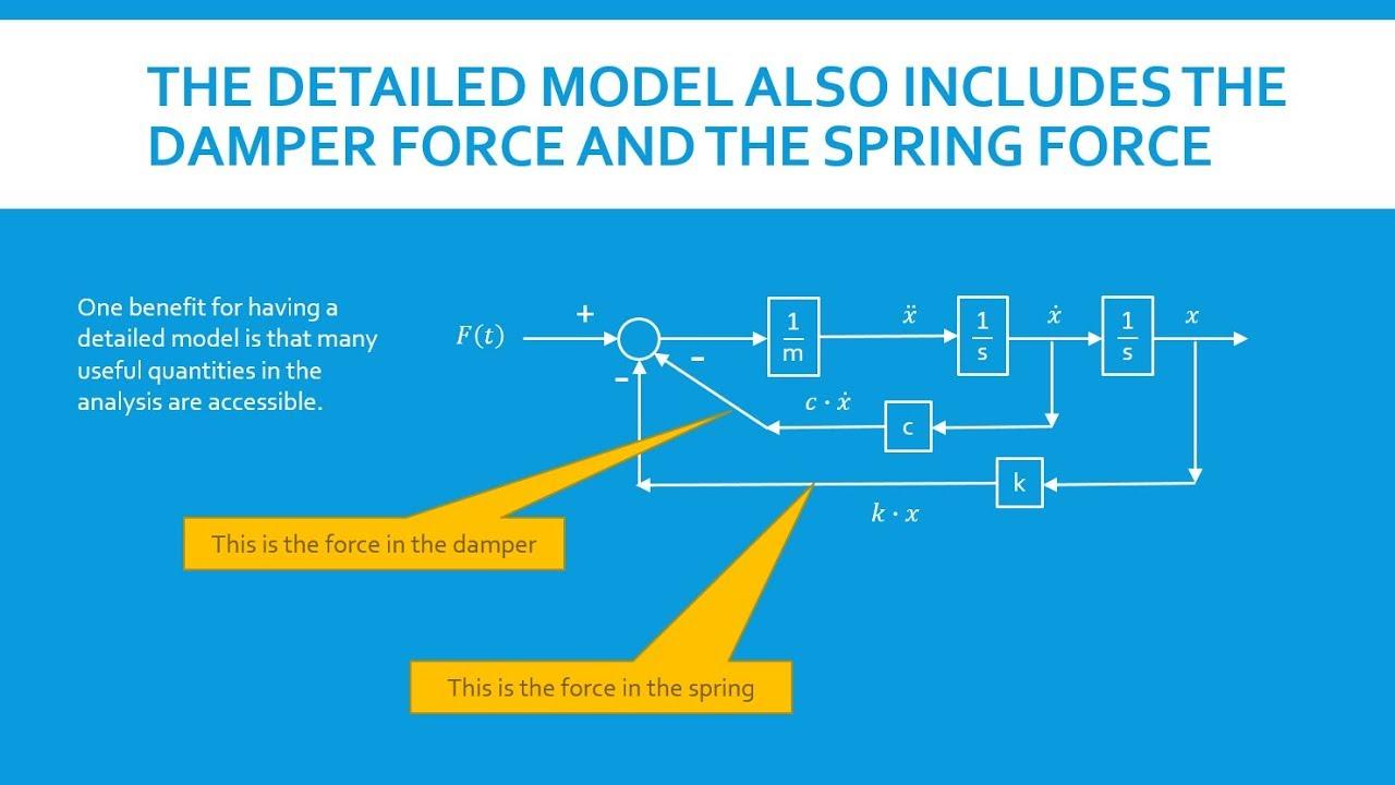 Modelling Mck-system As Block Diagram