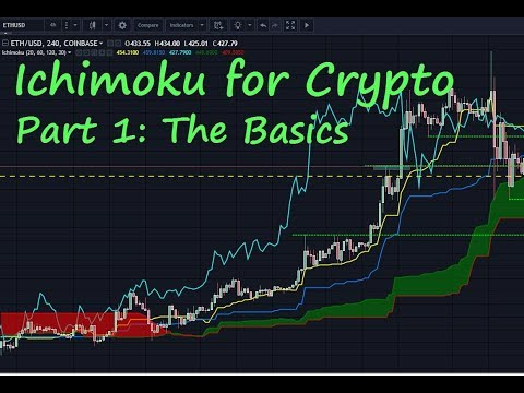 Ichimoku For Crypto Part 1: The Basics