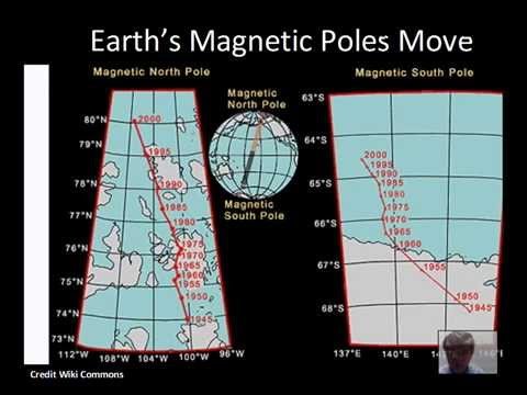 Magnetic Field of Earth, Dynamo Theory, Aurora