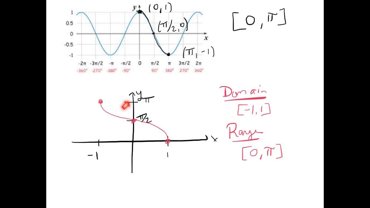Graphs of inverse trig functions also youtube rh