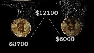 Bitcoin – sygnał na spadki ($11300)
