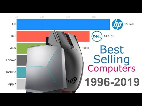 Best-Selling Computer Brands 1996 - 2019
