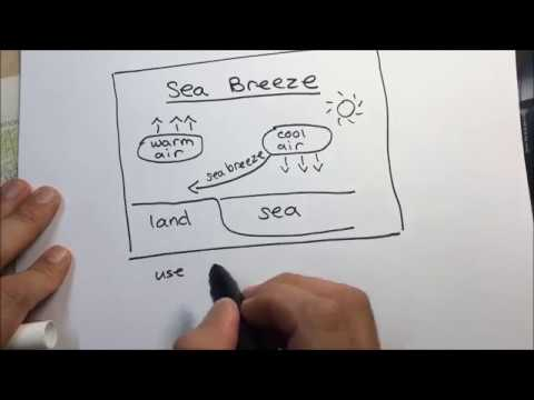 Sea Breeze Diagram Youtube