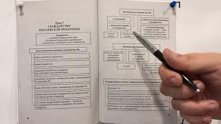 Конституционное право. Тема 5. Гражданство Российской Федерации.