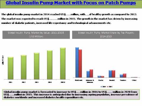 Best Insulin Pumps 2020 Global Insulin Pump Market with Focus on Patch Pumps (2016 2020
