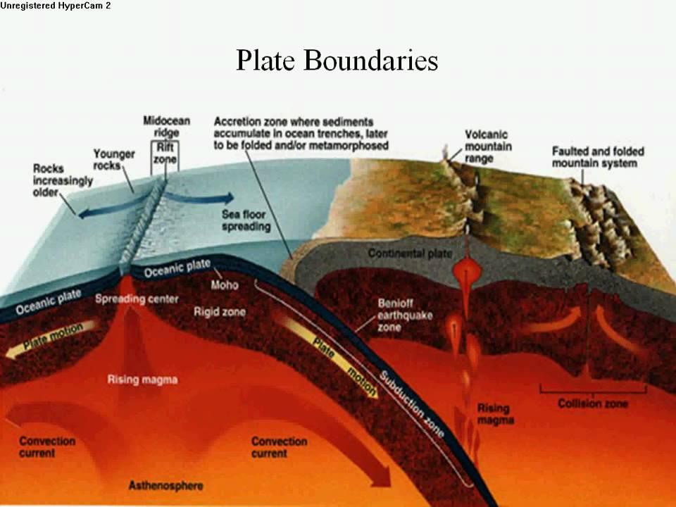 Sea Floor Spreading Definition