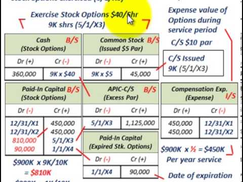 Stock Options (Issuing, Exercising & Expired Options, Compensation Expense, PIC Options)