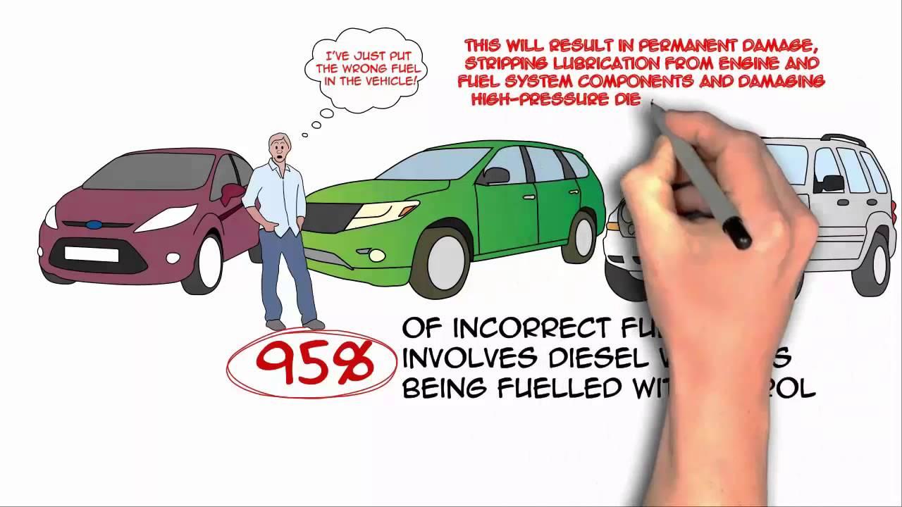 Diesel Fill | Diesel Key| Wrong Fuel prevention|Responsive