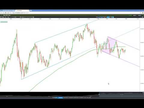 Nikkei 225 Trend Channel