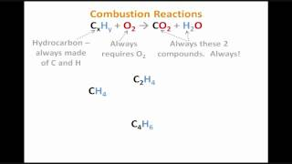 Predicting Products for Combustion Reactions