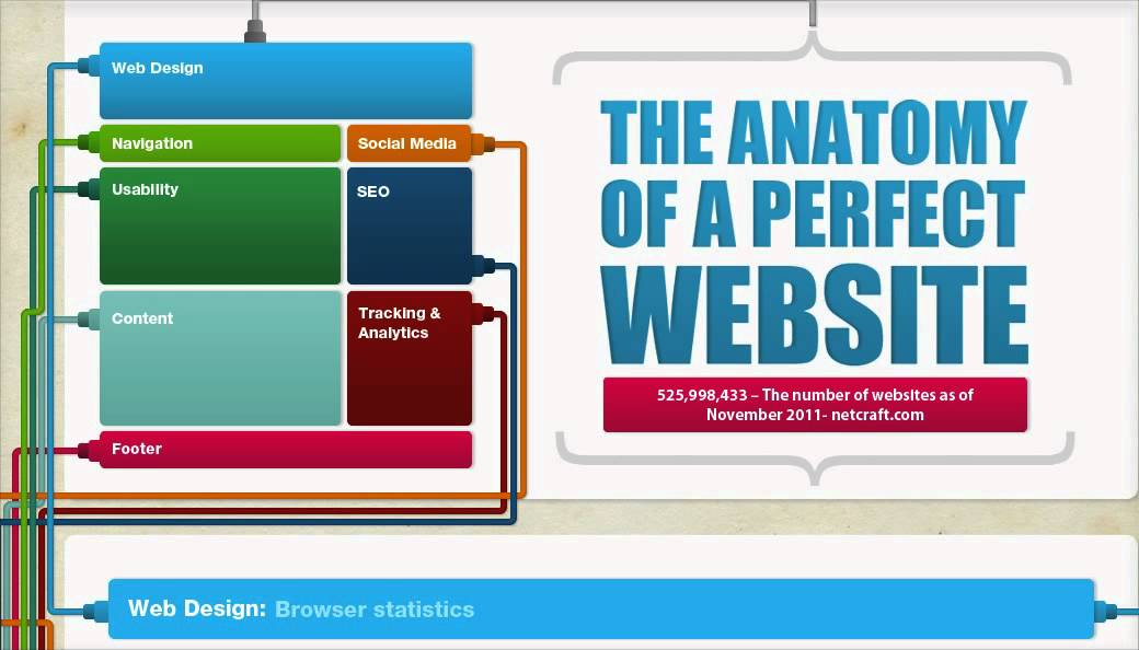 The Anatomy of a Perfect Website: How to Build The Perfect Website ...