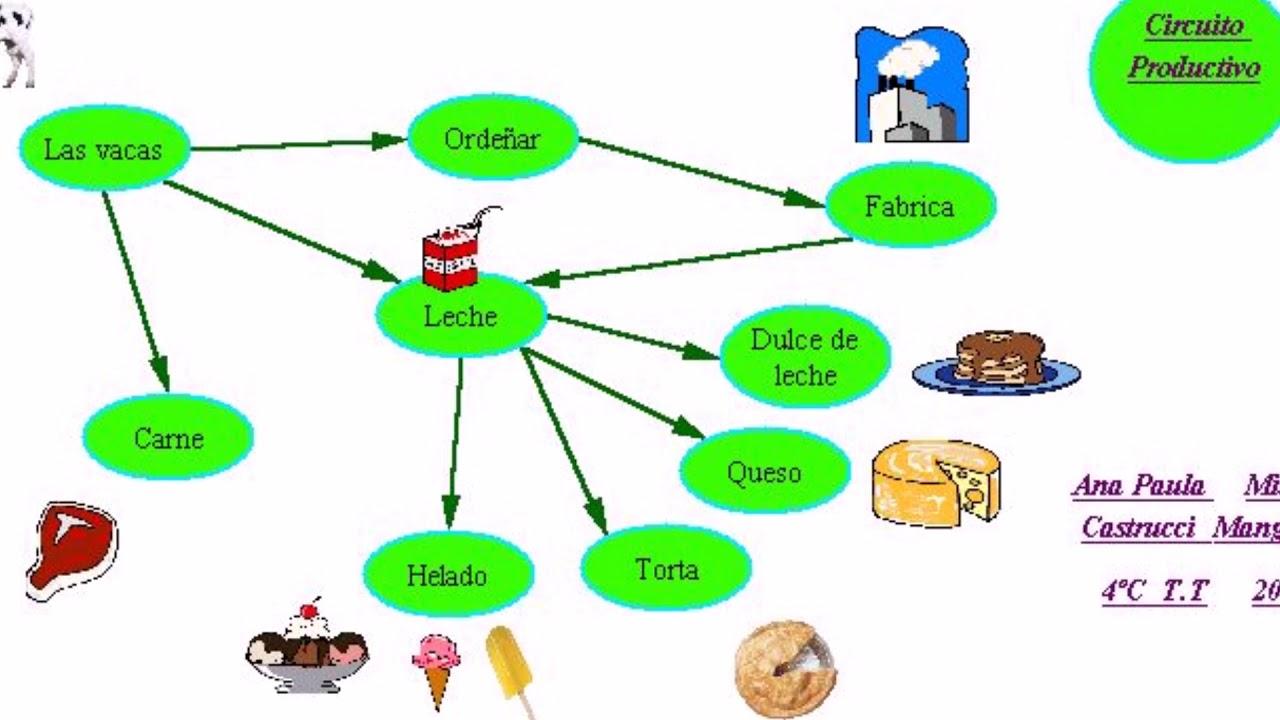 Circuito De La Leche : Circuito productivo de la leche tp geografia profesora romo youtube