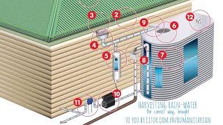 Harvesting Rain-Water for Drinking using Banga Pang-Pamilya