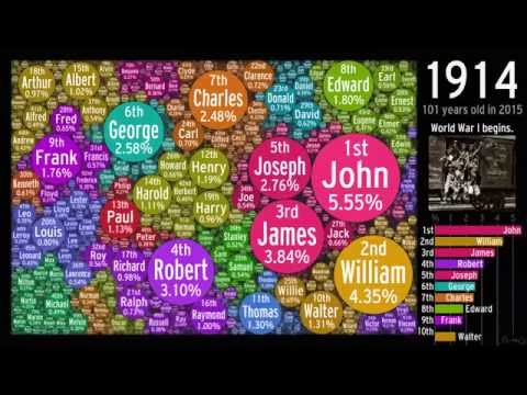 The Evolution of US Boy Names: Bubbled