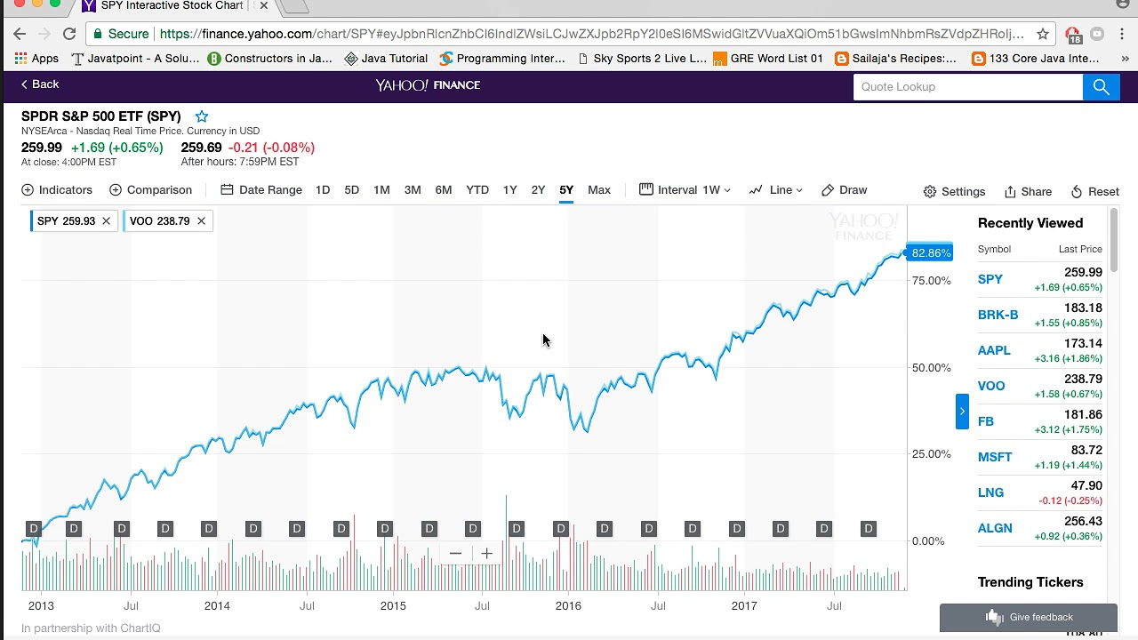 compare historical stock prices of different stocks on