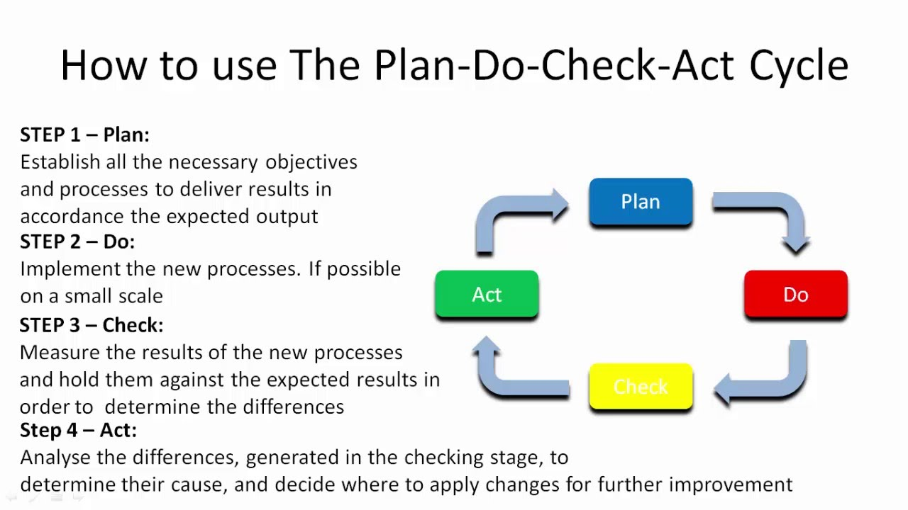 Plan Do Check Act Cycle Pdca Youtube