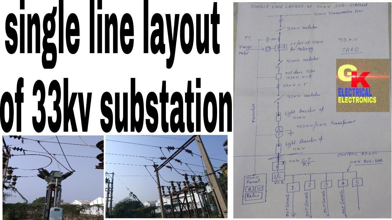 Single line layout of 33kv substation by Gaurav electrical and electronics