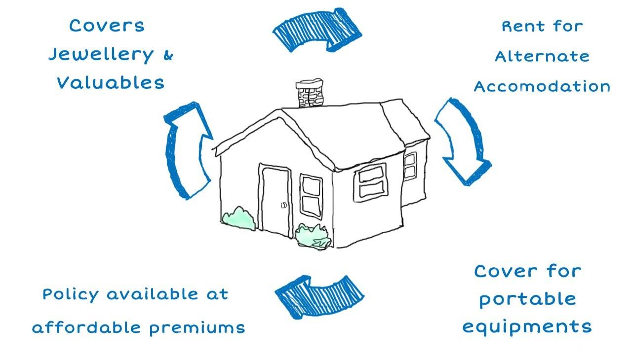 Home Insurance Claim Process - Bajaj Allianz General ...