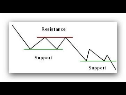 Mastering the concepts of Support and Resistance & Volume