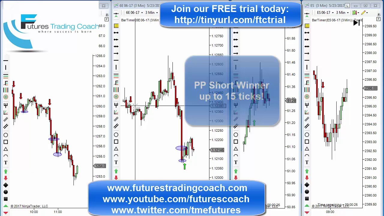 052317 daily market review es cl gc live futures for Live trading room reviews