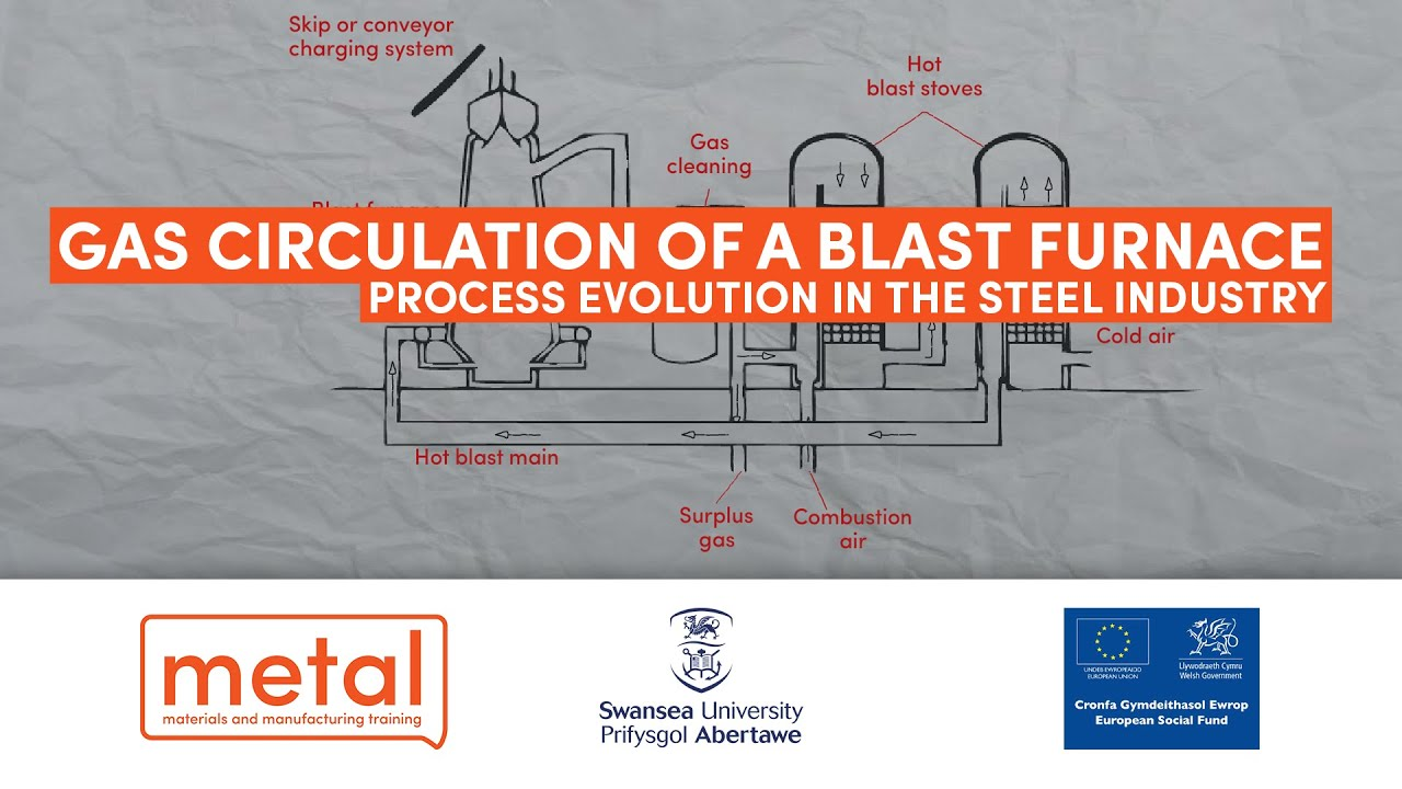 Process Evolution in the Steel Industry: Gas Circulation ...