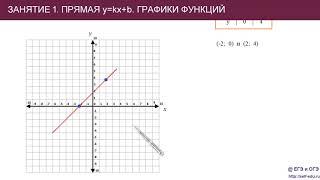 Занятие 1. График линейной функции y=kx+b