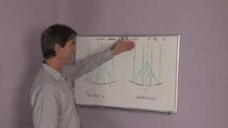 What Is the Difference Between a Spherical & Parabolic Mirror? : Physics & Science Lessons