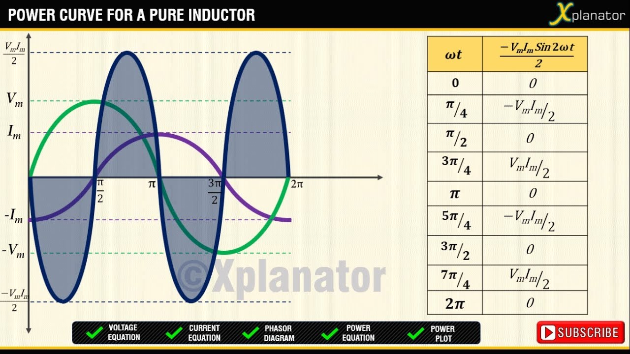 pure inductor and ac voltage current power phasor diagram waveforms [ 1280 x 720 Pixel ]