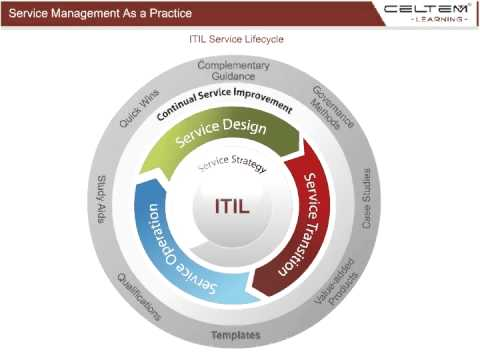 ITIL Service Lifecycle -Celtem Learning - YouTube