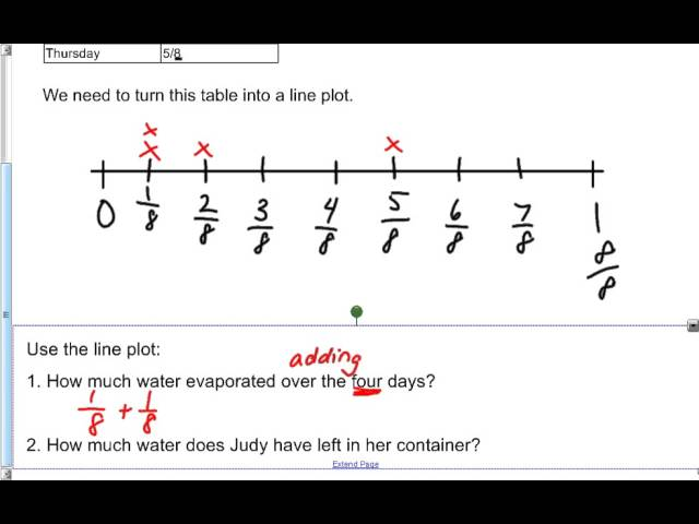 Line Plots Fractions with videos worksheets solutions – Fraction Line Plot Worksheets