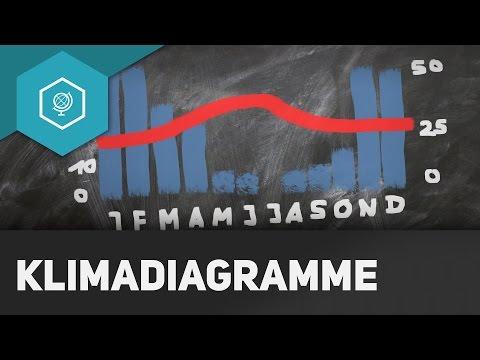Was Sind Klimadiagramme? - Klima & Wetter Grundlagen 2 ● Gehe Auf SIMPLECLUB.DE/GO