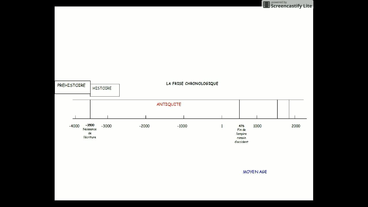 Assez La frise chronologique 6ème - YouTube UX35