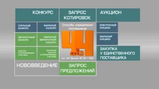 ФЗ №44 «О контрактной системе»