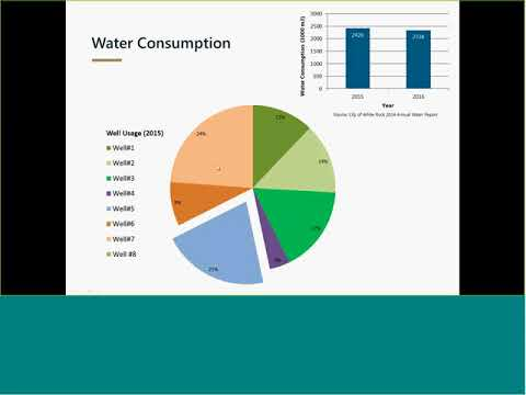 City Of White Rock Aquifer Protection Plan Technical Working Group Webinar
