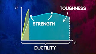 Understanding Material Strength, Ductility and Toughness
