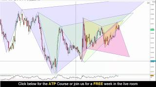 Forex Trading - Advanced Patterns on AUDCAD