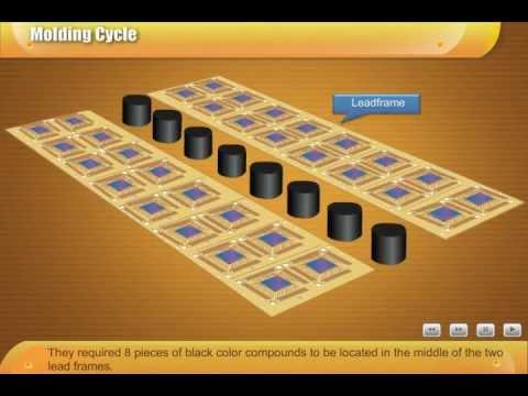 E Learning Flash Animation Molding Cycle Youtube