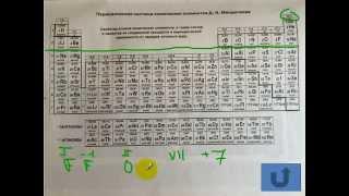 Тесты по химии. Валентность и степень окисления. А13 ЦТ 2004 по химии