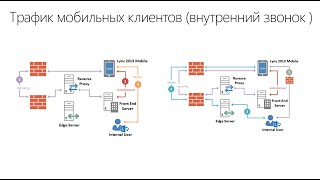 Reverse Proxy для Lync Server 2013 (Web Application Proxy)