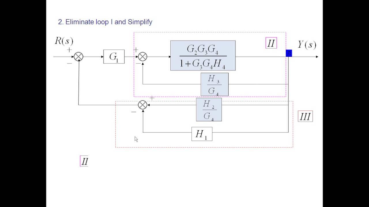 Lect6 Block Diagram Reduction 2  YouTube
