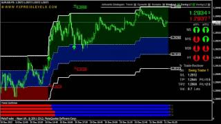 FX Preis Levels  Review: Best Forex Daytrading System & Strategies for MT4