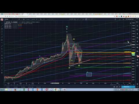 Bitcoin Technical Analysis -  Is the Correction Over..?