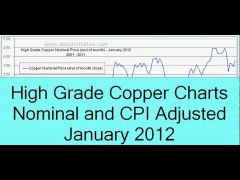Copper Inflation Adjusted - January 2012